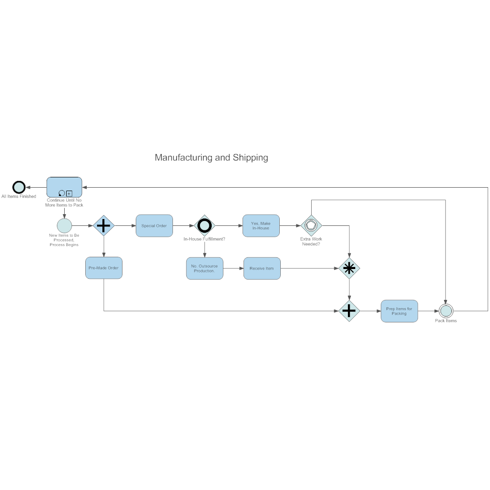 Example Image: Manufacturing and Shipping BPM