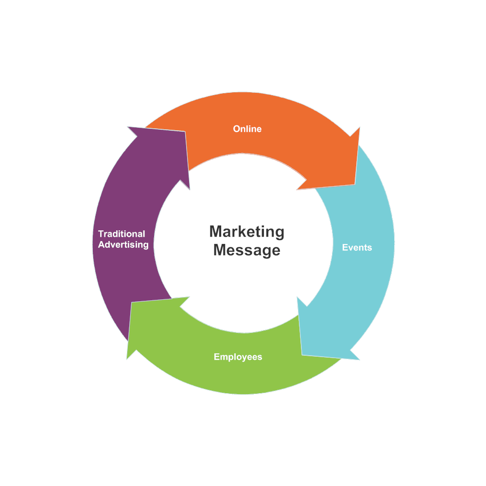 Example Image: Marketing Message Cycle Diagram