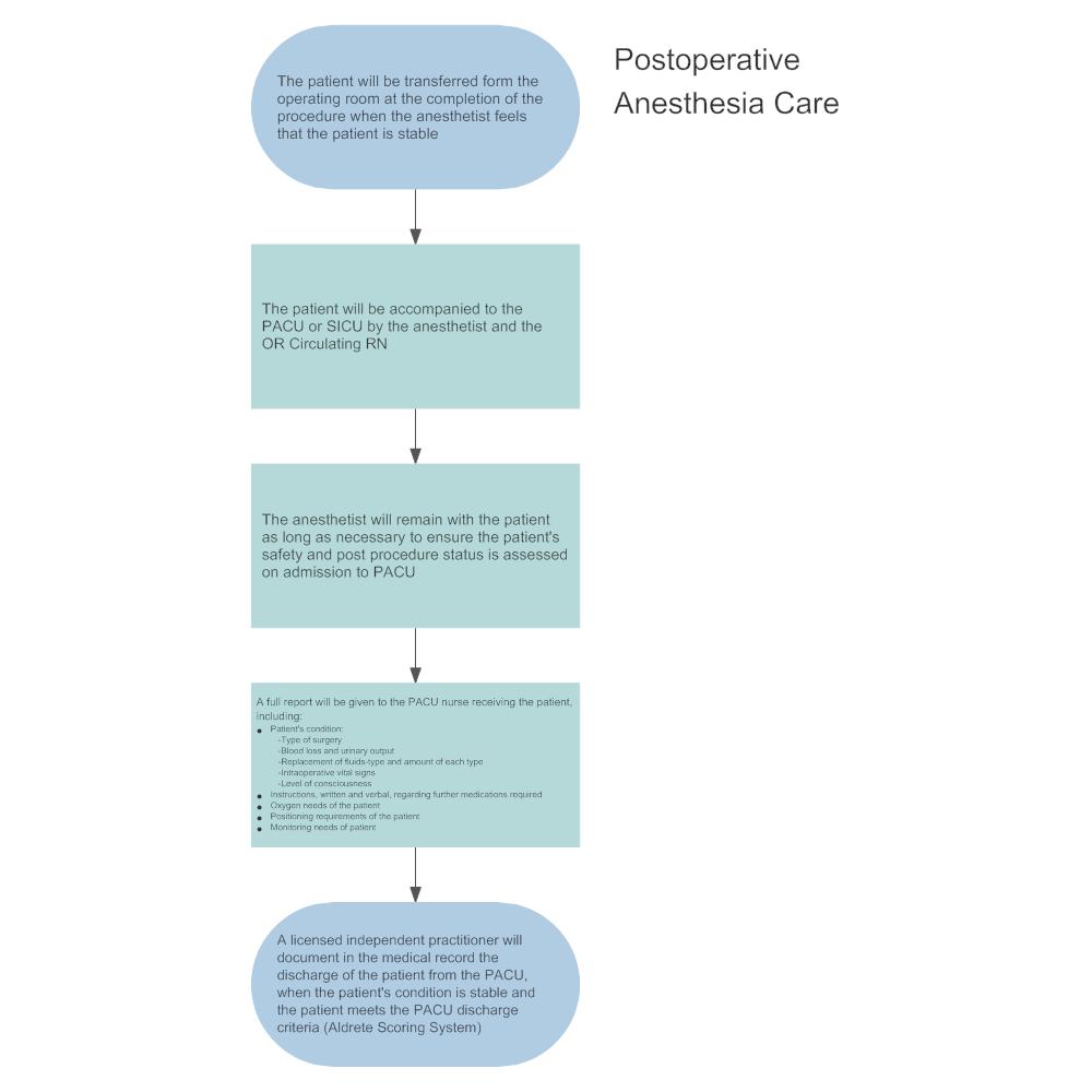Example Image: Postoperative Anesthesia Care