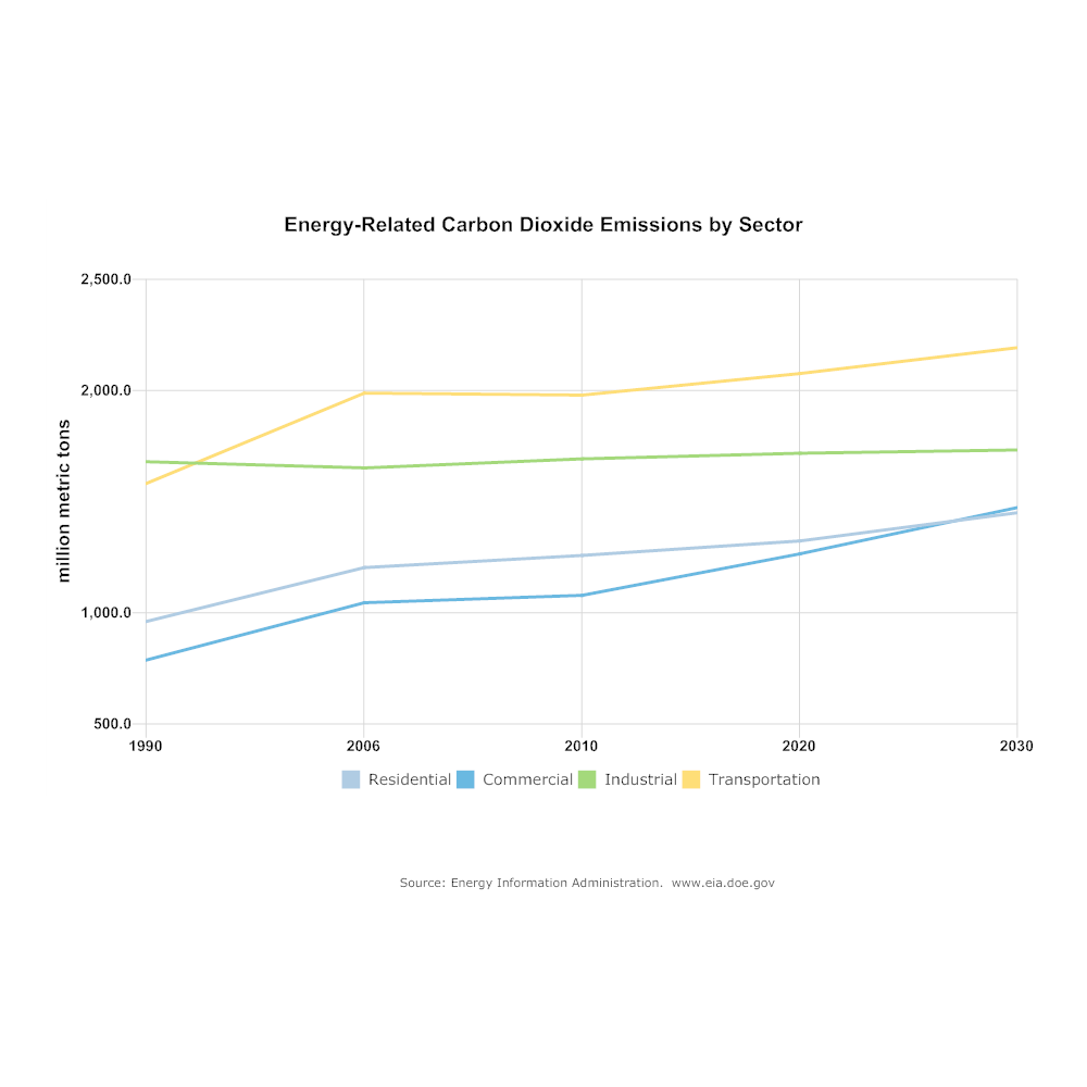 Example Image: Line Chart - Carbon Dioxide Emissions