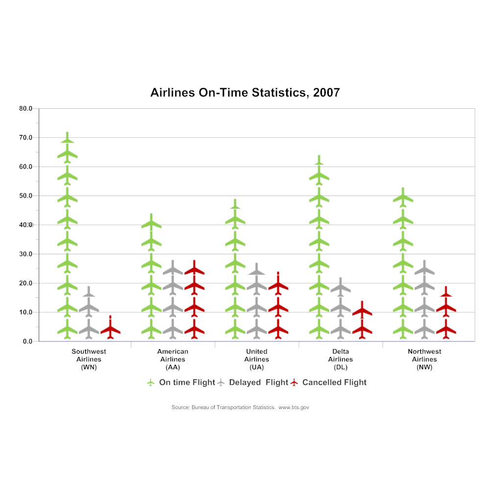 Example Image: Airlines Statistics Histogram