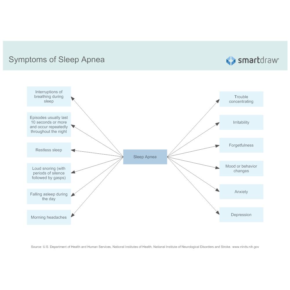 Example Image: Symptoms of Sleep Apnea