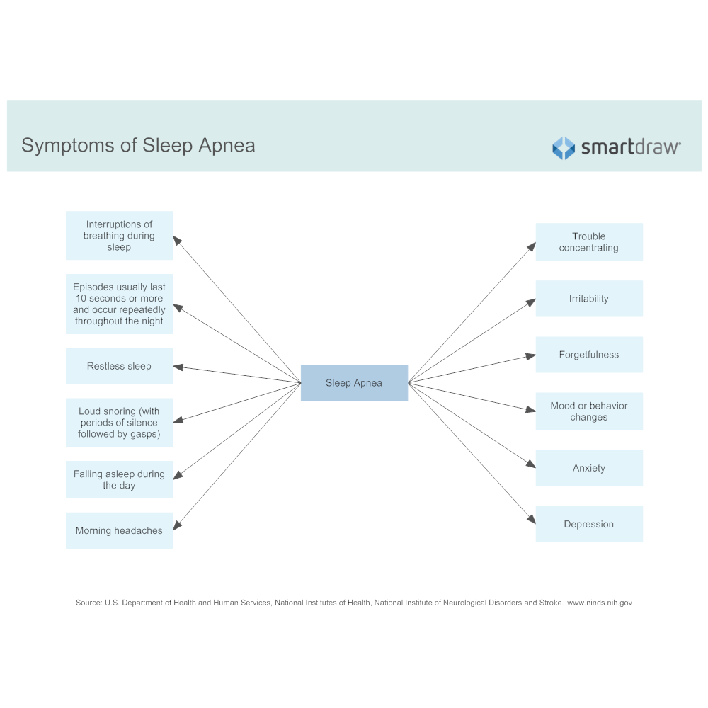 Example Image: Symptoms of Sleep Apnea