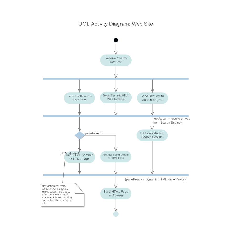 Example Image: Activity Diagram - Web Site