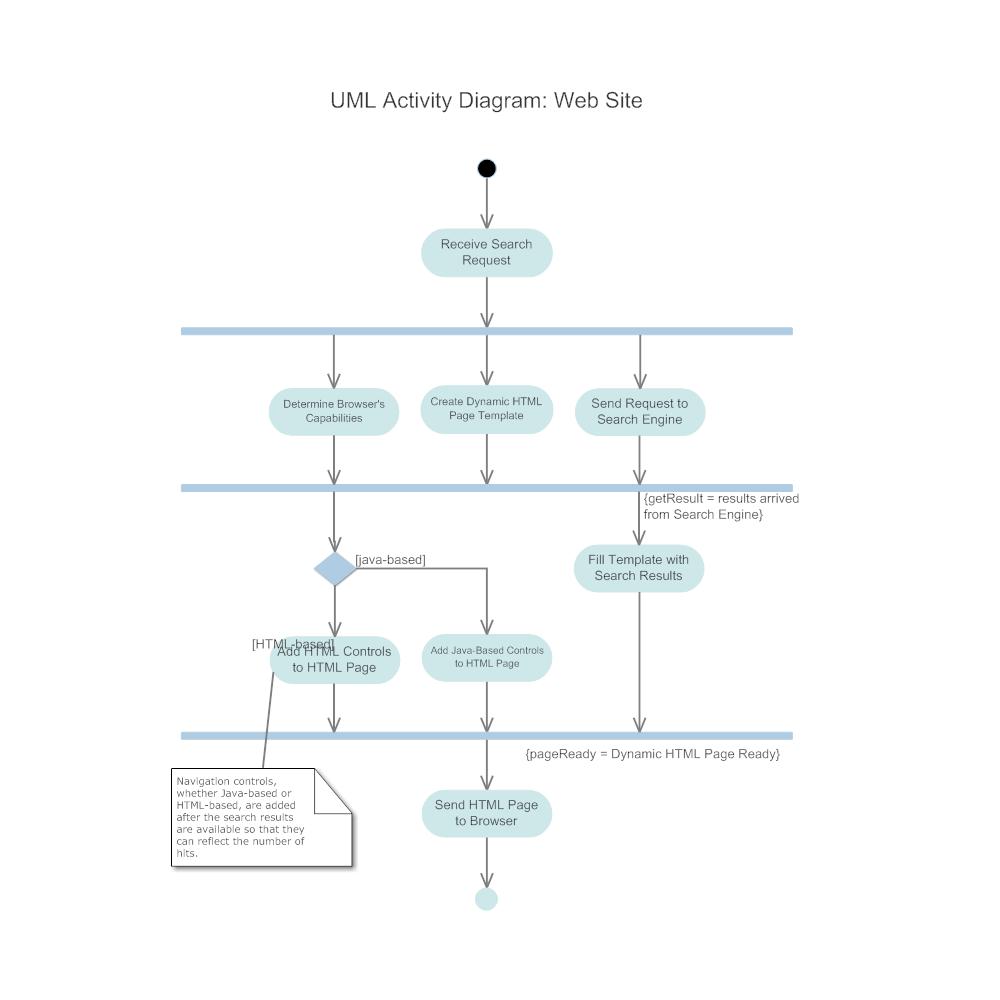 Example Image: Activity Diagram - Web Site
