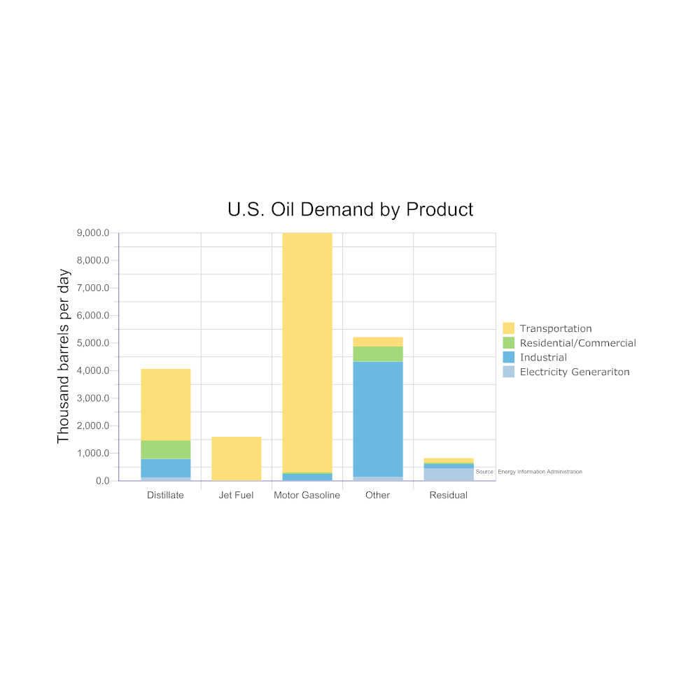 Example Image: Bar Graph Example - USA Oil Demand by Product