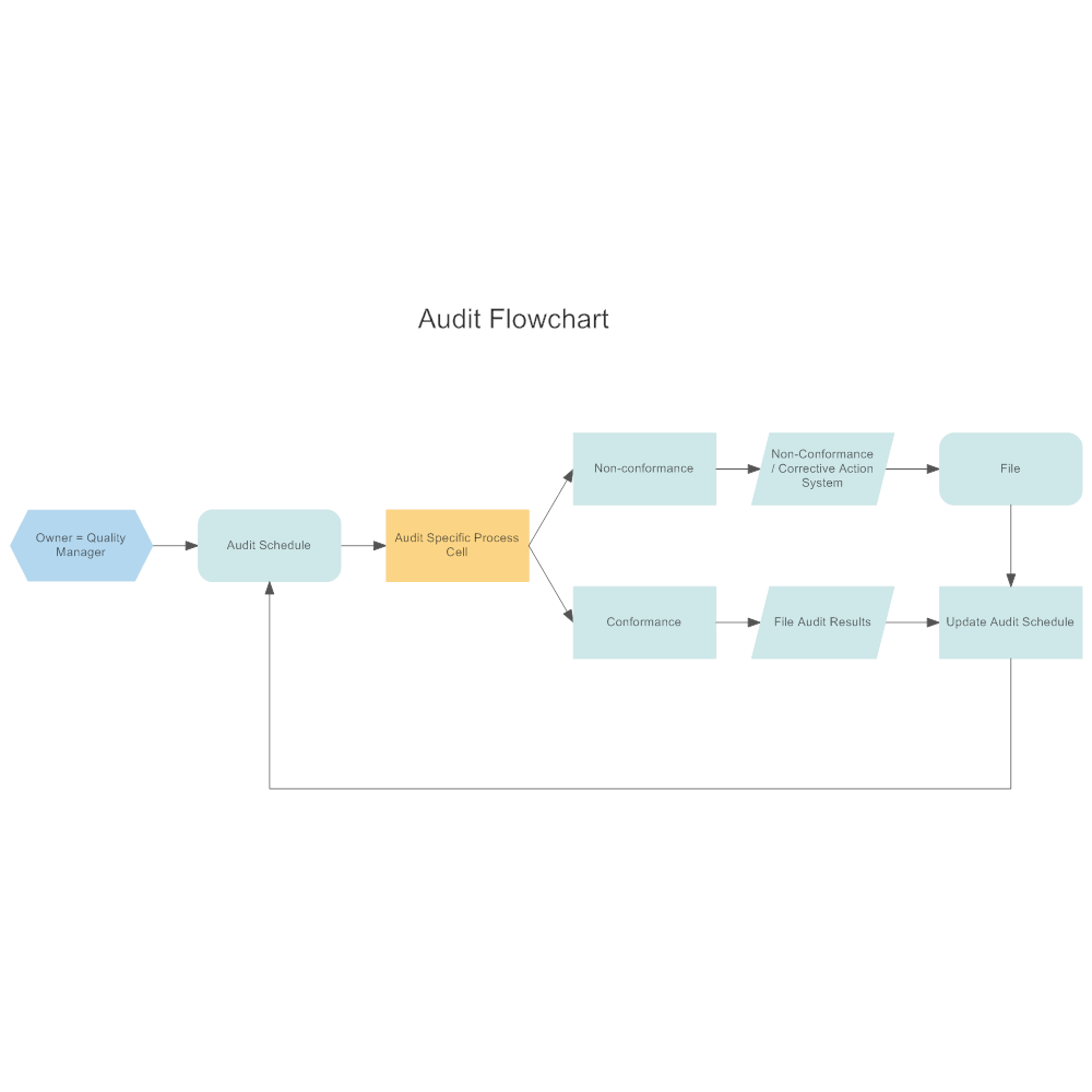 Flow Chart Templates In SmartDraw  Flow Chart Templates