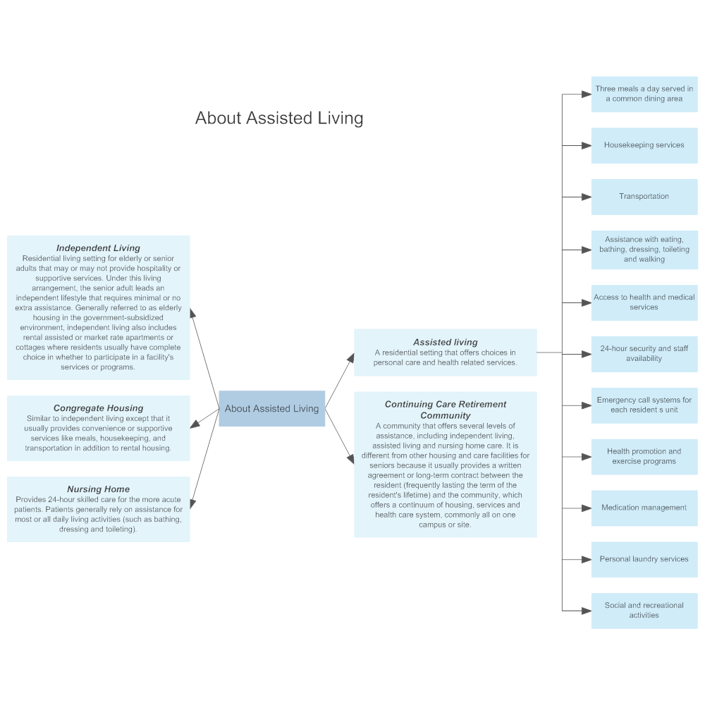 Example Image: About Assisted Living