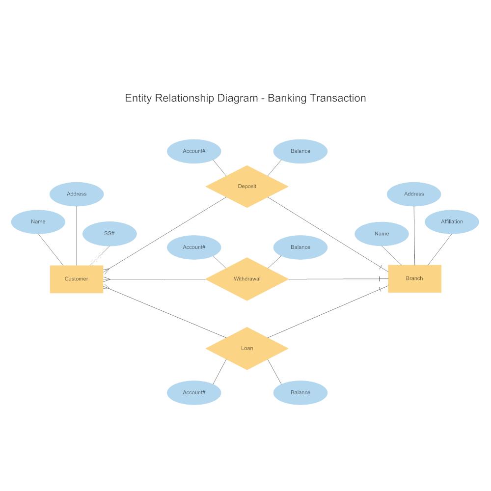 Example Image: Banking Transaction Entity Relationship Diagram