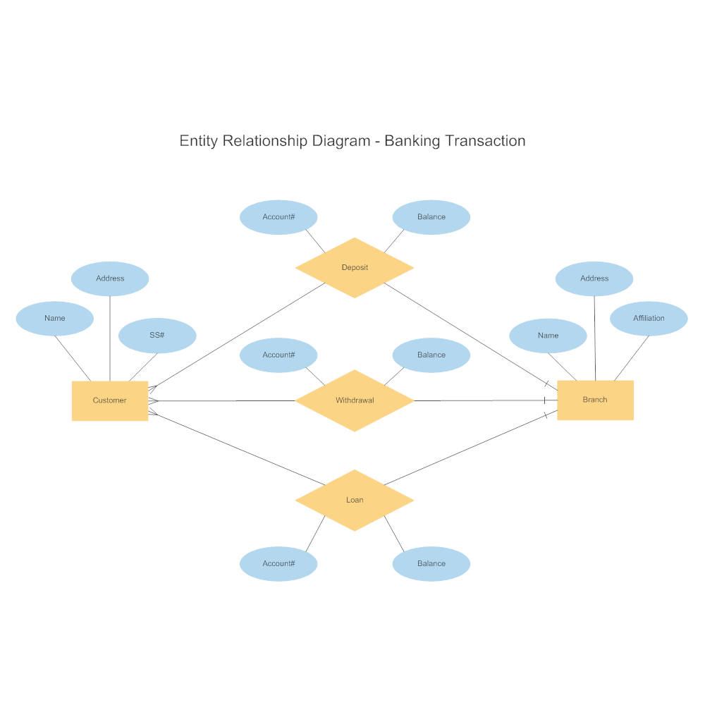Banking Transaction Entity Relationship Diagram