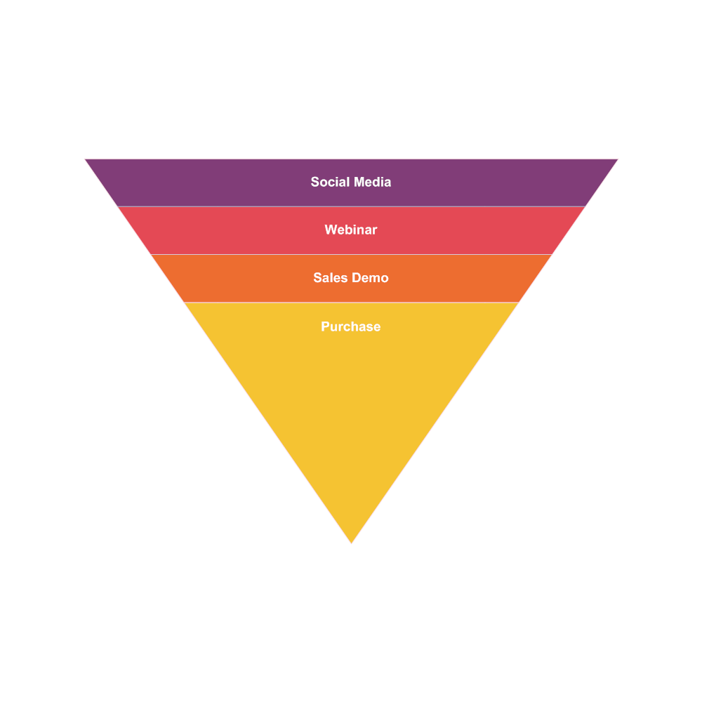 Example Image: Sales Funnel Chart Example 2