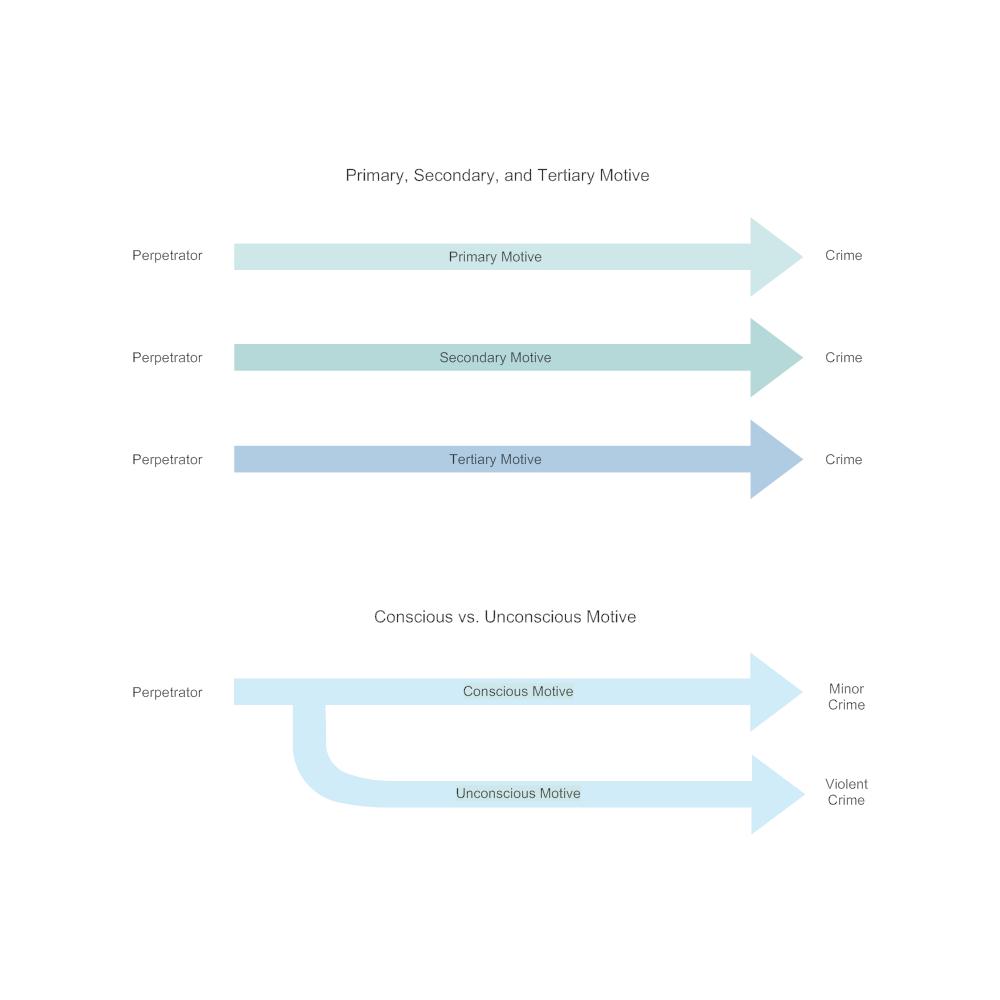 Example Image: Models of Motive