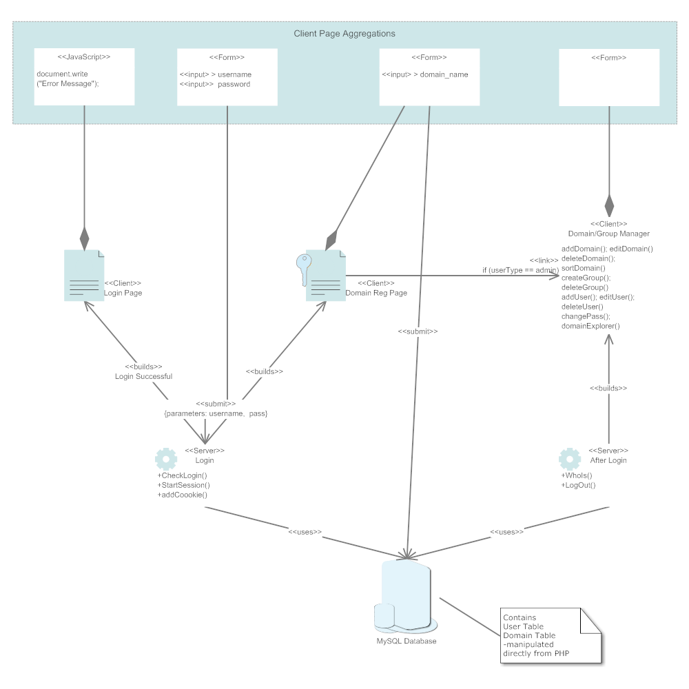 Example Image: Class Diagram - Domain Name Manager