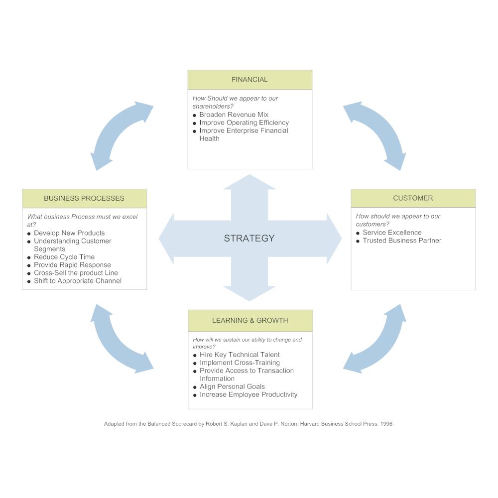 Example Image: Strategy Balanced Scorecard