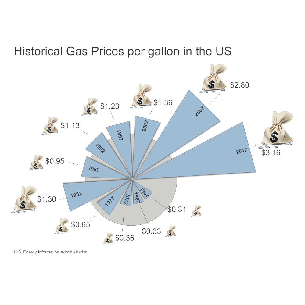 Example Image: Gas Prices Infographic