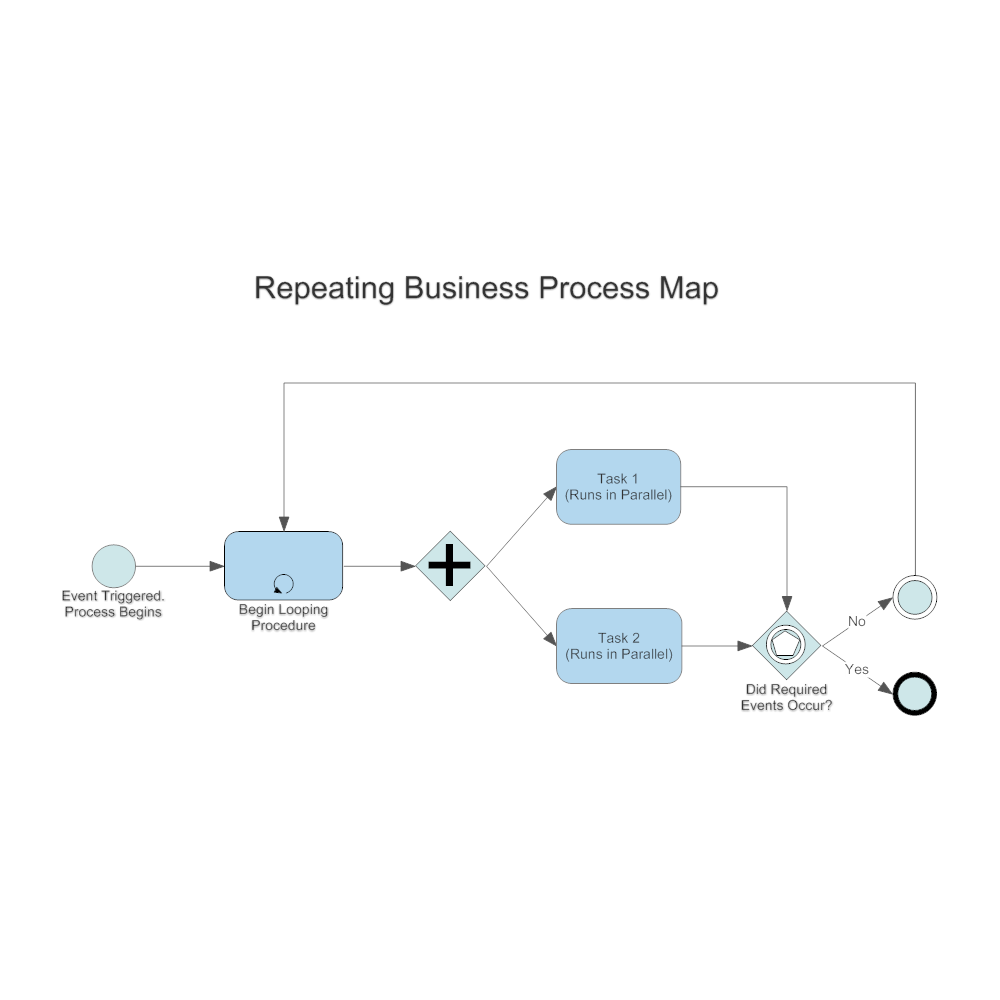 Example Image: Repeating Business Process Map