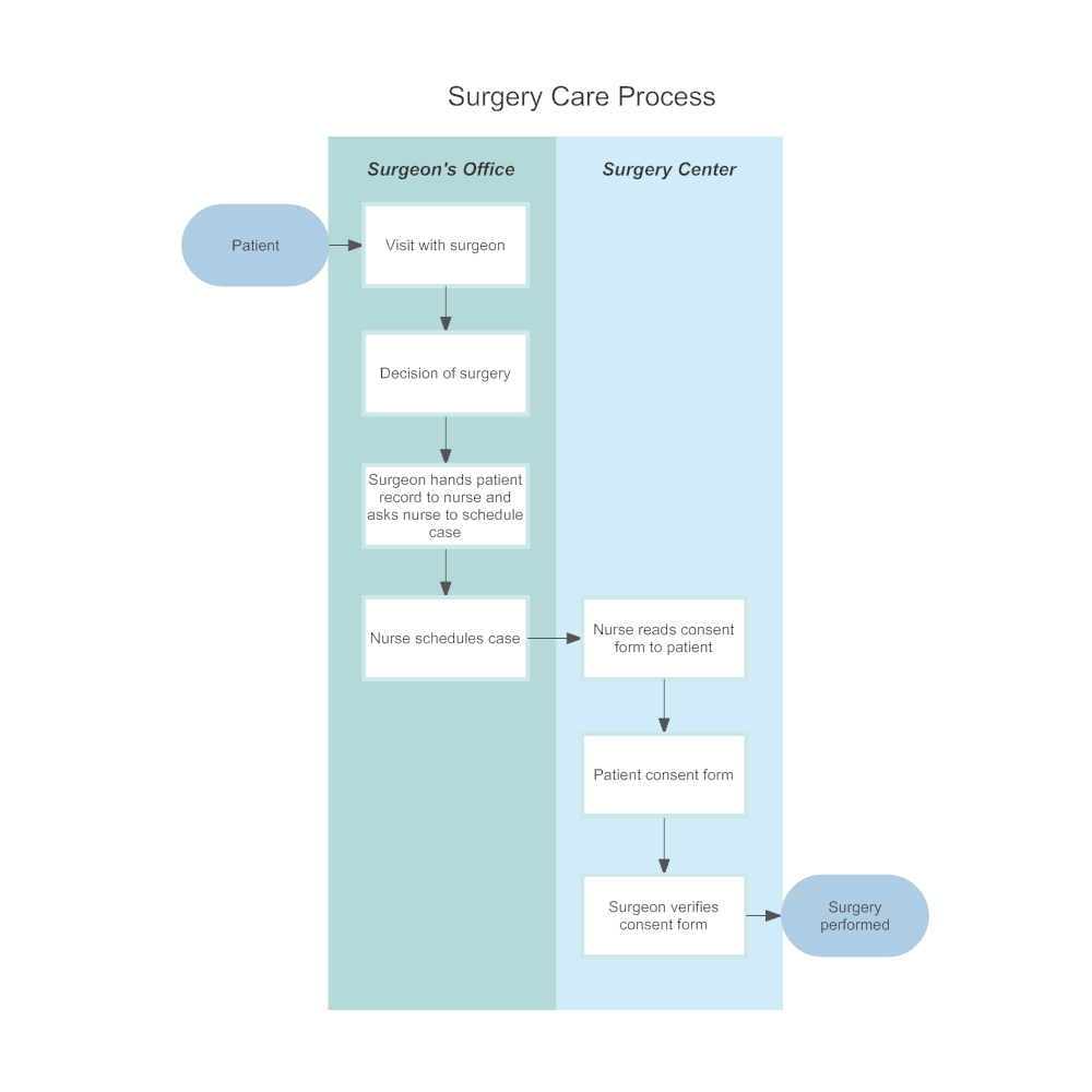 Example Image: Surgery Care Process