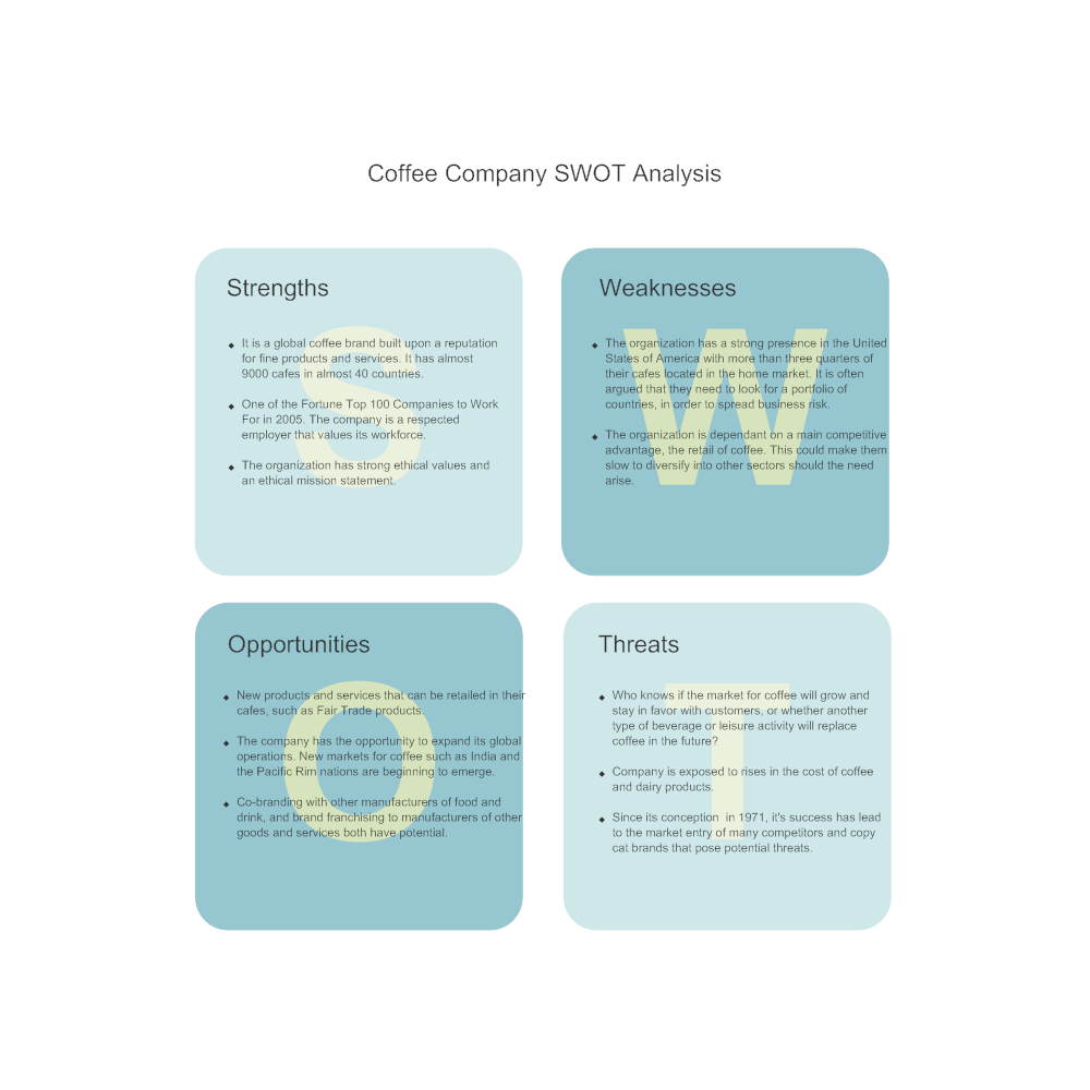 swot analysis for coffee and bakery retail The situation analysis page of the mplanscom coffee bar sample marketing plan  swot analysis  espresso, cappuccino, coffee, and other coffee/espresso drinks coffee and coffee-related drinks are hugely popular, particularly in the pacific northwest northwesterners expect good coffee/espresso at most food/drink establishments and it is.