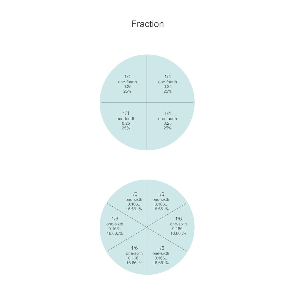 Example Image: Math Diagram - One Fourth & One Sixth Fractions