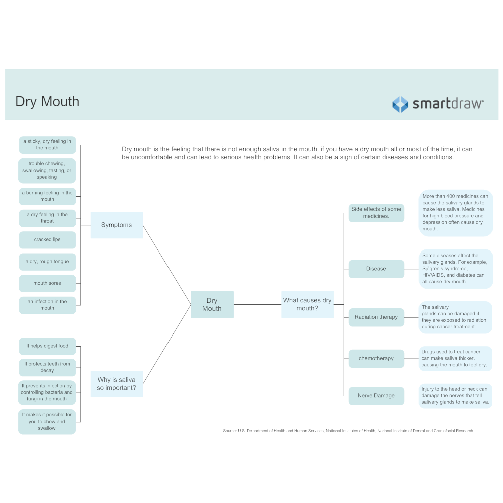 Example Image: Dry Mouth