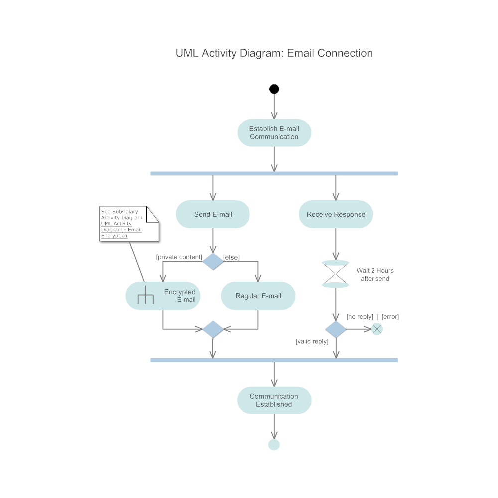 Example Image: Activity Diagram - Email Connection