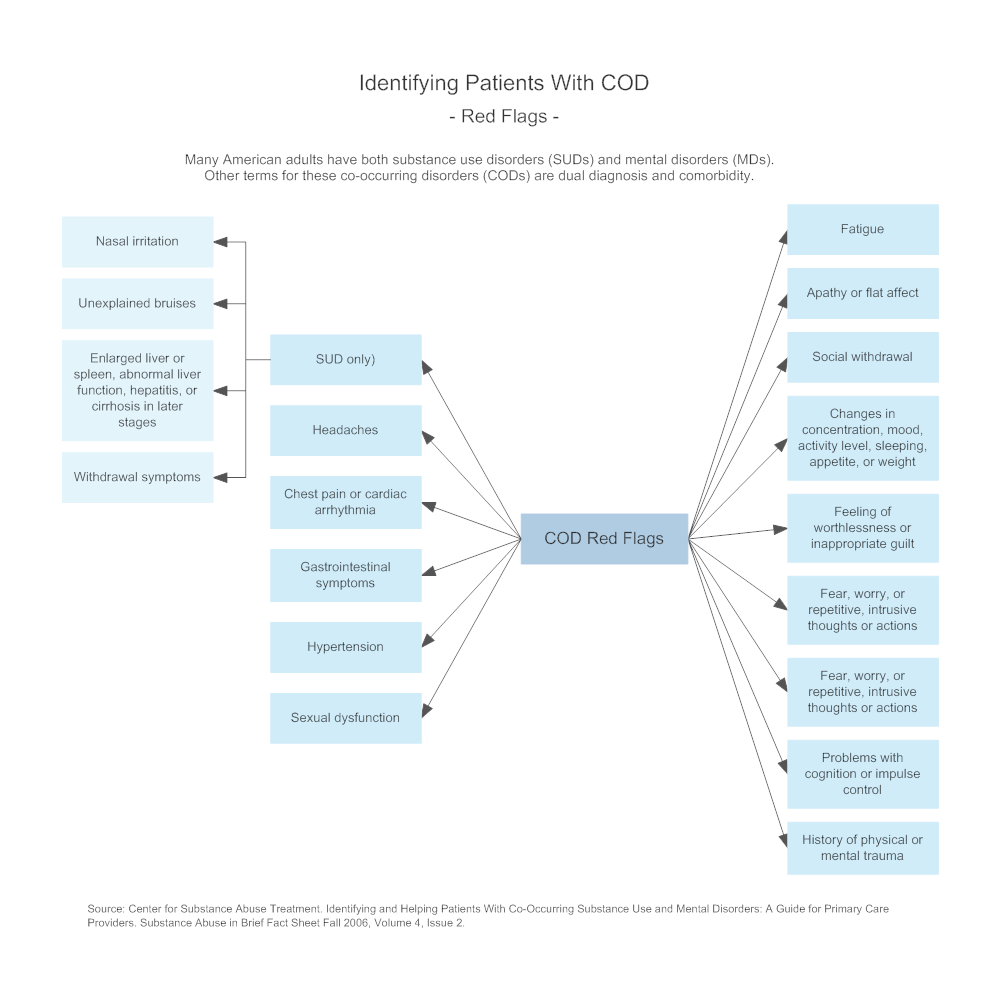 Example Image: Identifying Patients With COD - Red Flags