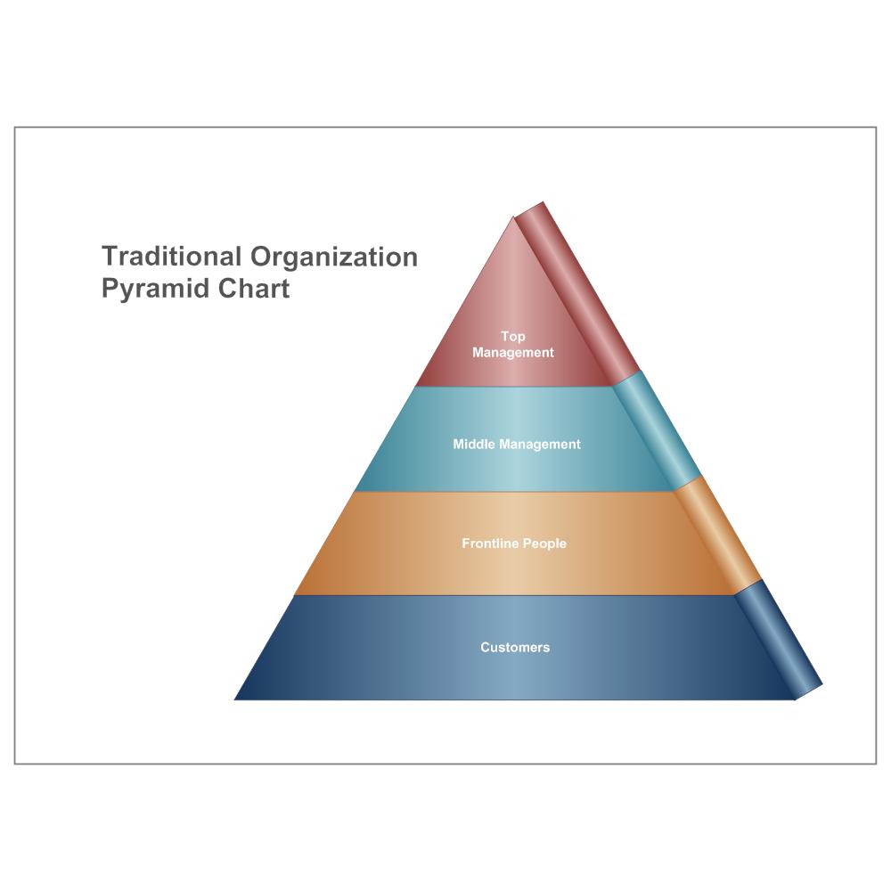 Example Image: Traditional Organization Pyramid Chart