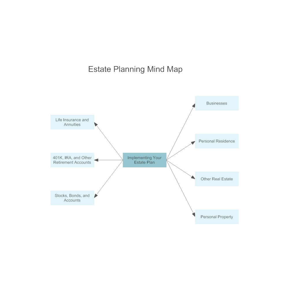 Example Image: Estate Planning Mind Map