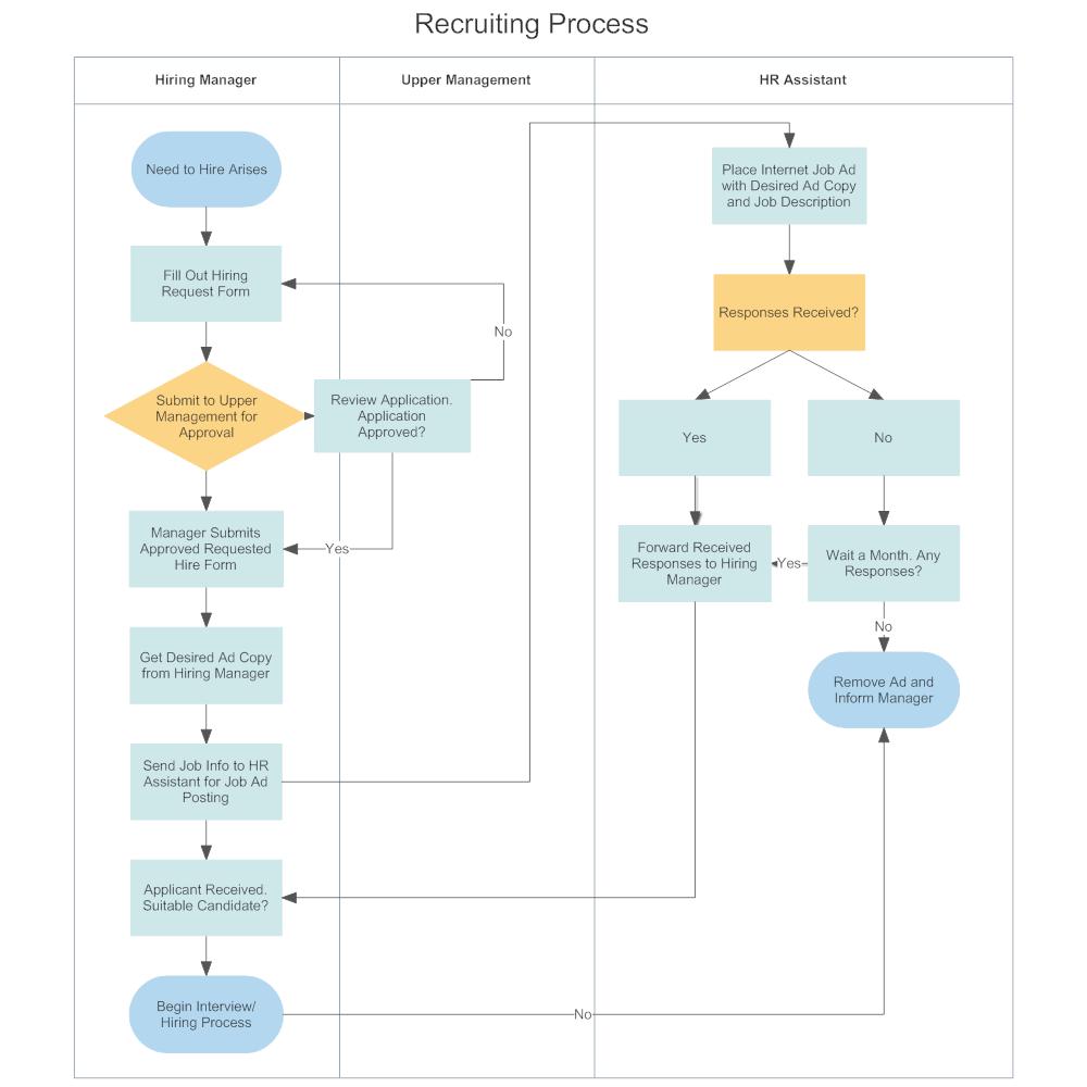 swim lane diagram   recruiting process