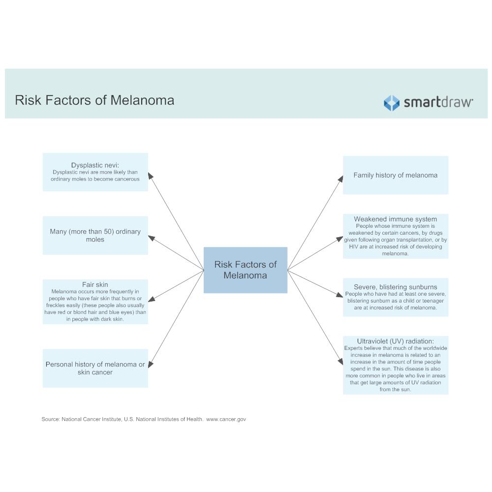 Example Image: Risk Factors of Melanoma