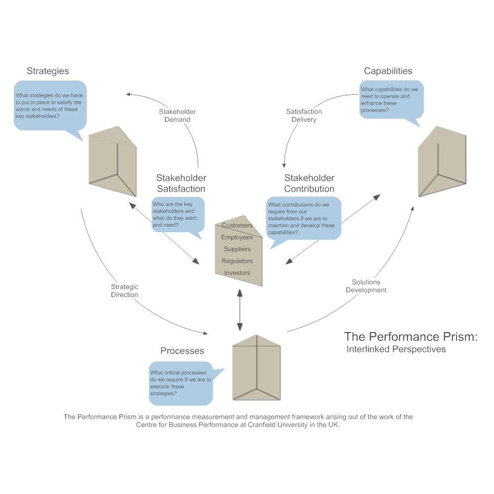 Example Image: Performance Prism - Interlinked Perspectives