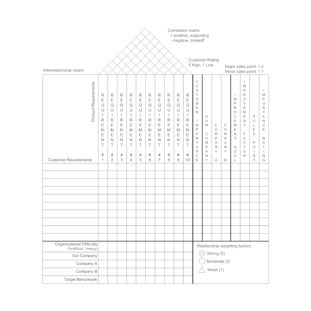 Example Image: House of Quality Matrix