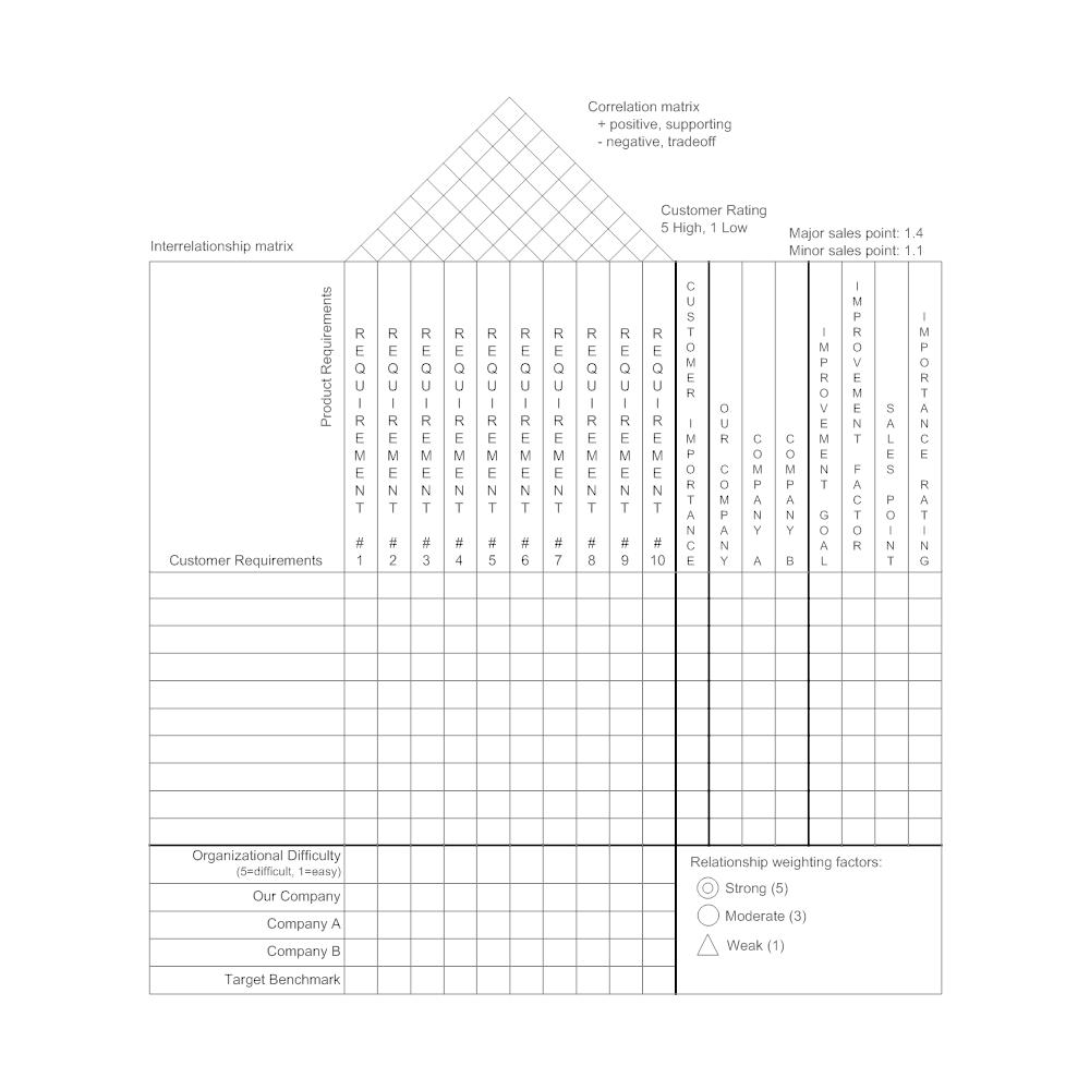 Example Image: House of Quality Matrix
