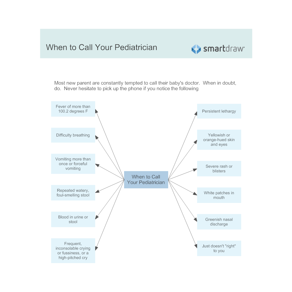 Example Image: When to Call Your Pediatrician