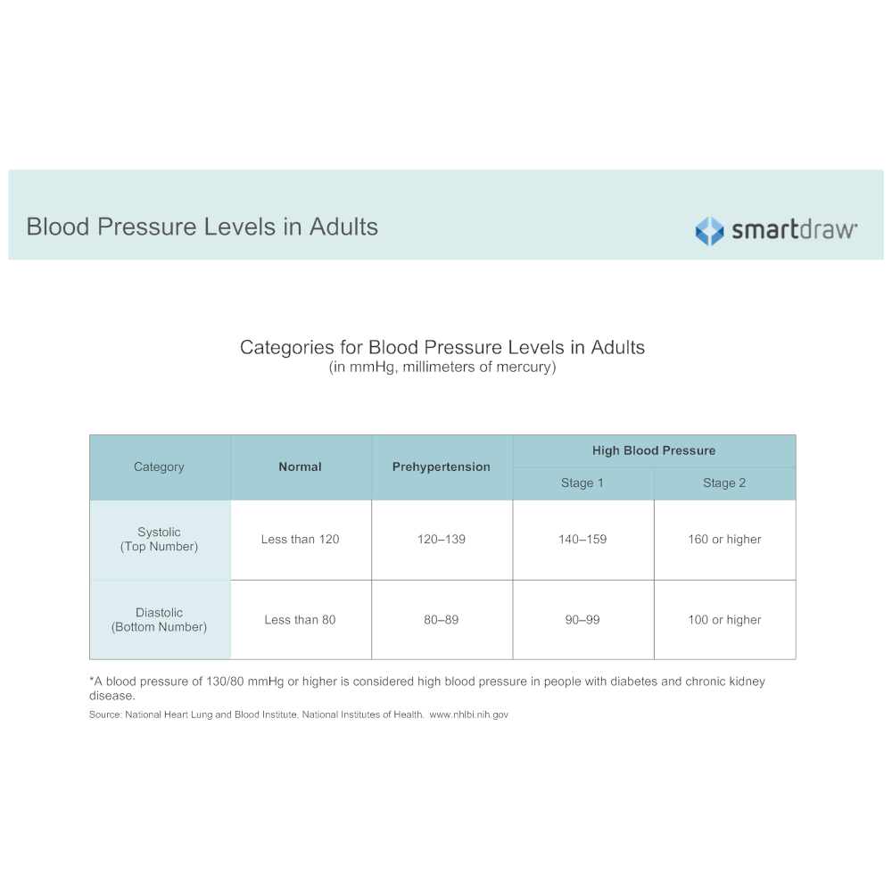 Example Image: Categories for Blood Pressure Levels in Adults