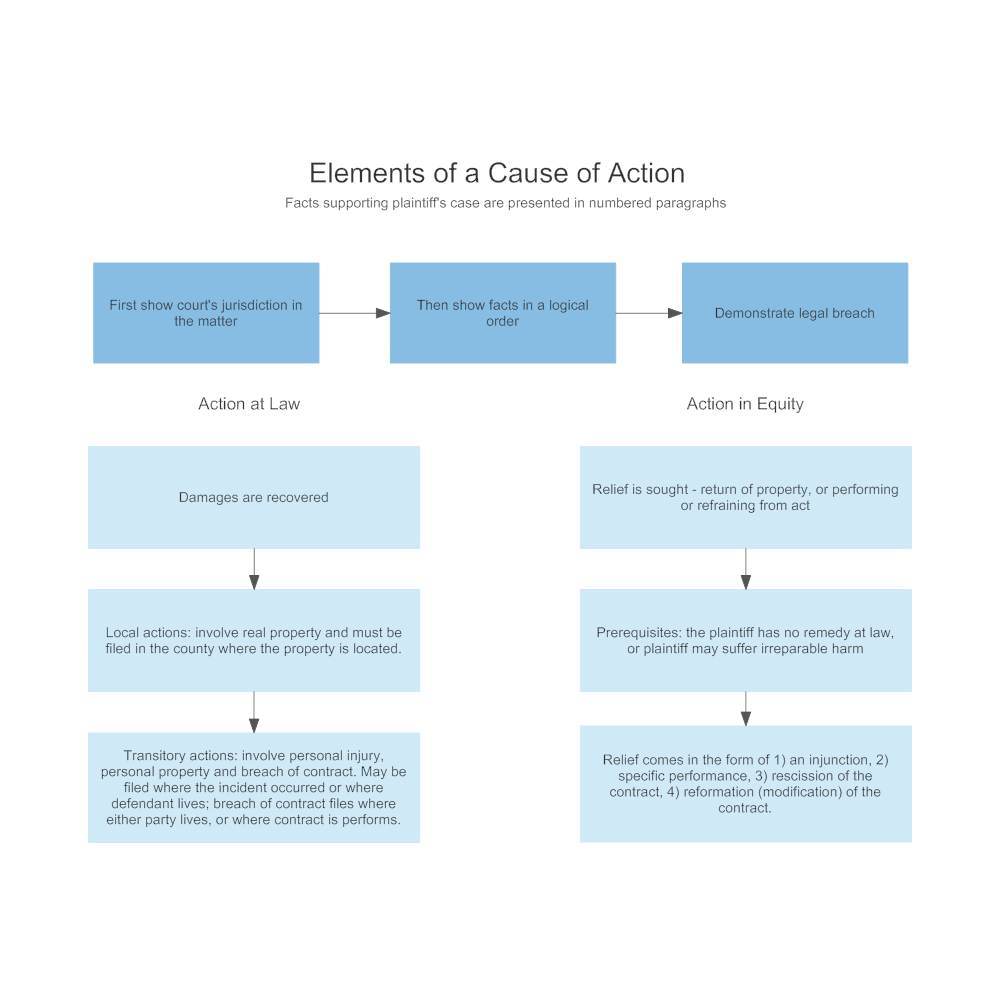Example Image: What is a Cause of Action