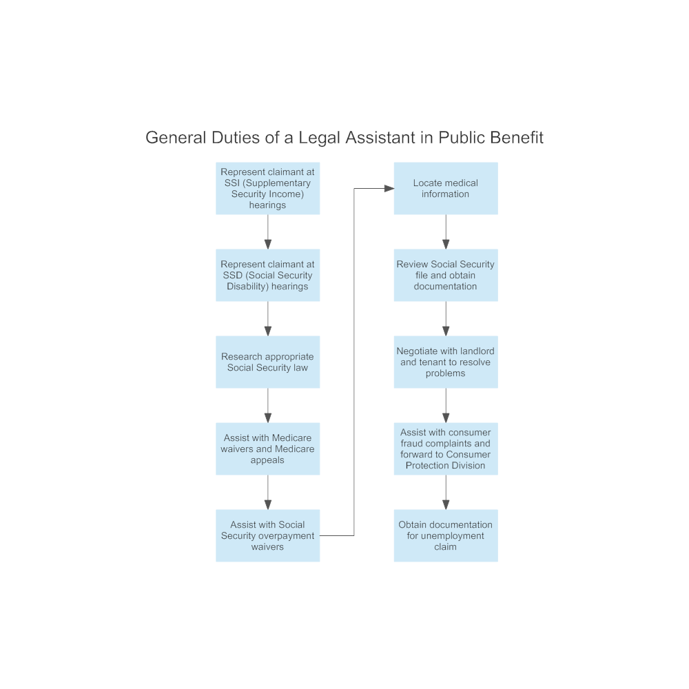 Example Image: General Duties of a Legal Assistant in Public Benefit