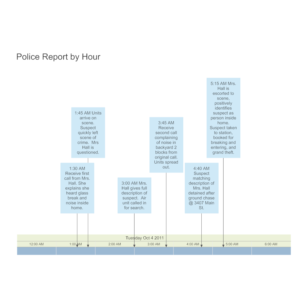 Example Image: Police Report Timeline