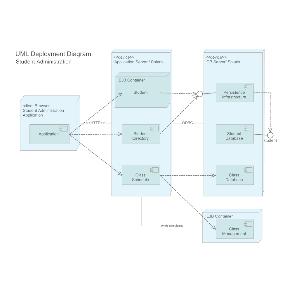 Example Image: Deployment Diagram - Web Application