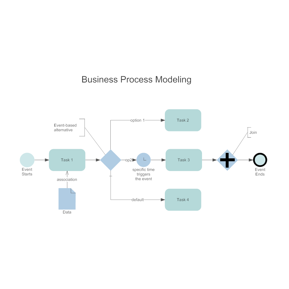 Example Image: Business Process Modeling
