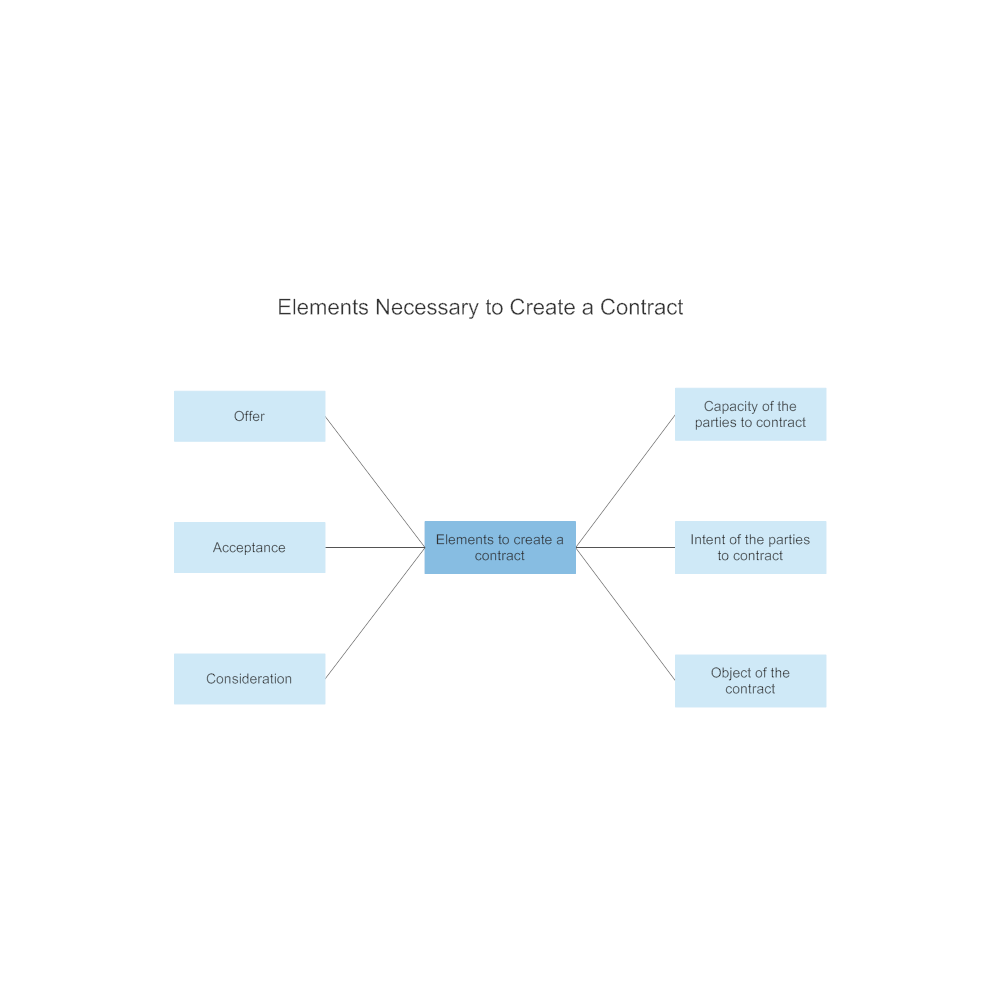 Example Image: Elements Necessary to Create a Contract