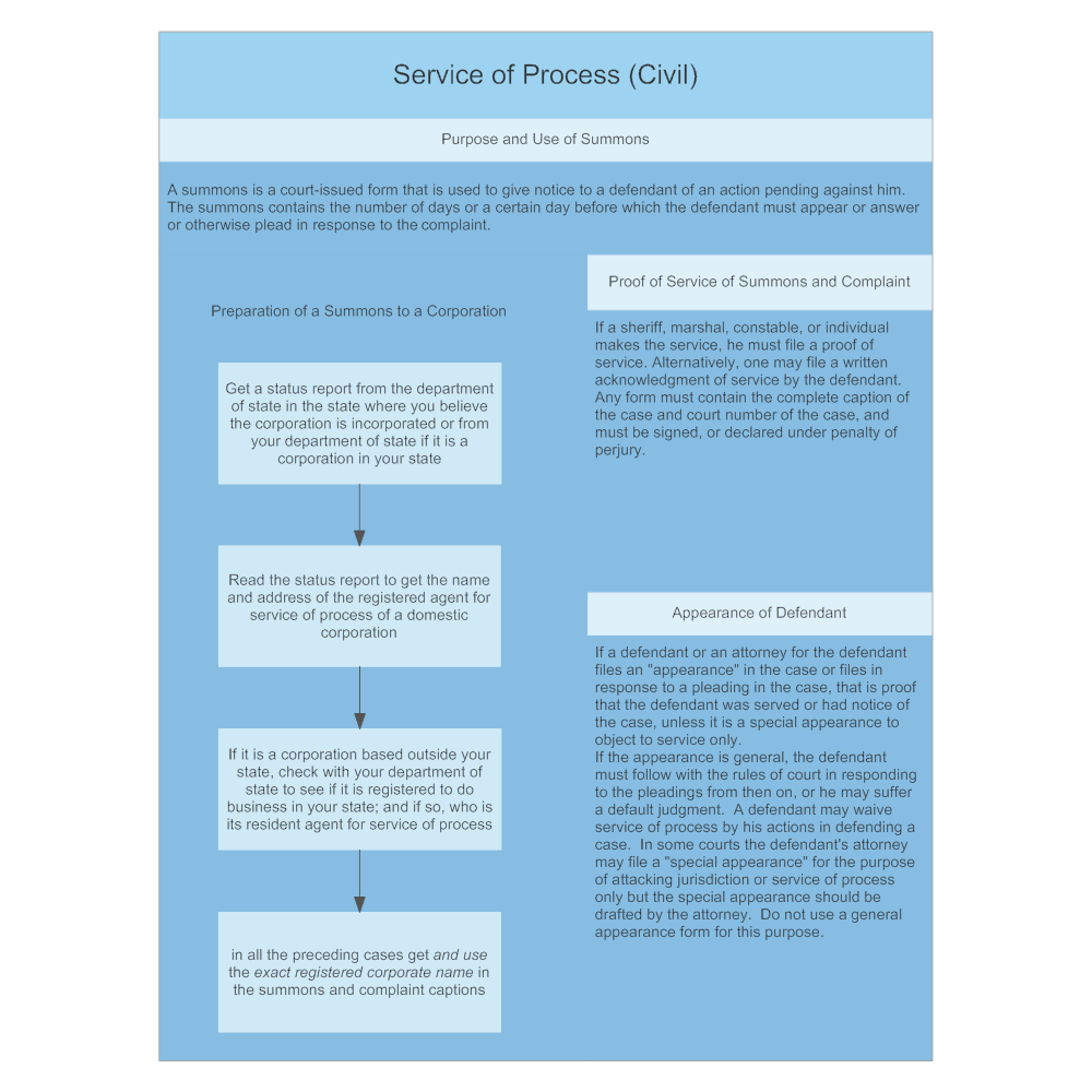 Example Image: Service of Process (Civil)