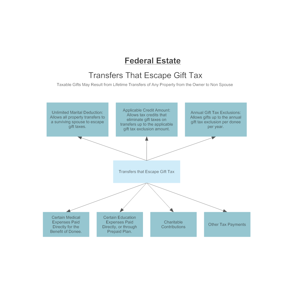 Example Image: Federal Gift Tax Escapes
