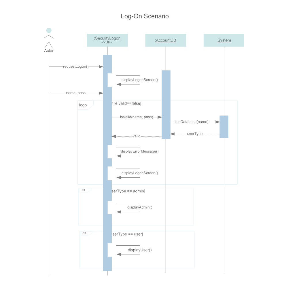 sequence diagram   log on scenario