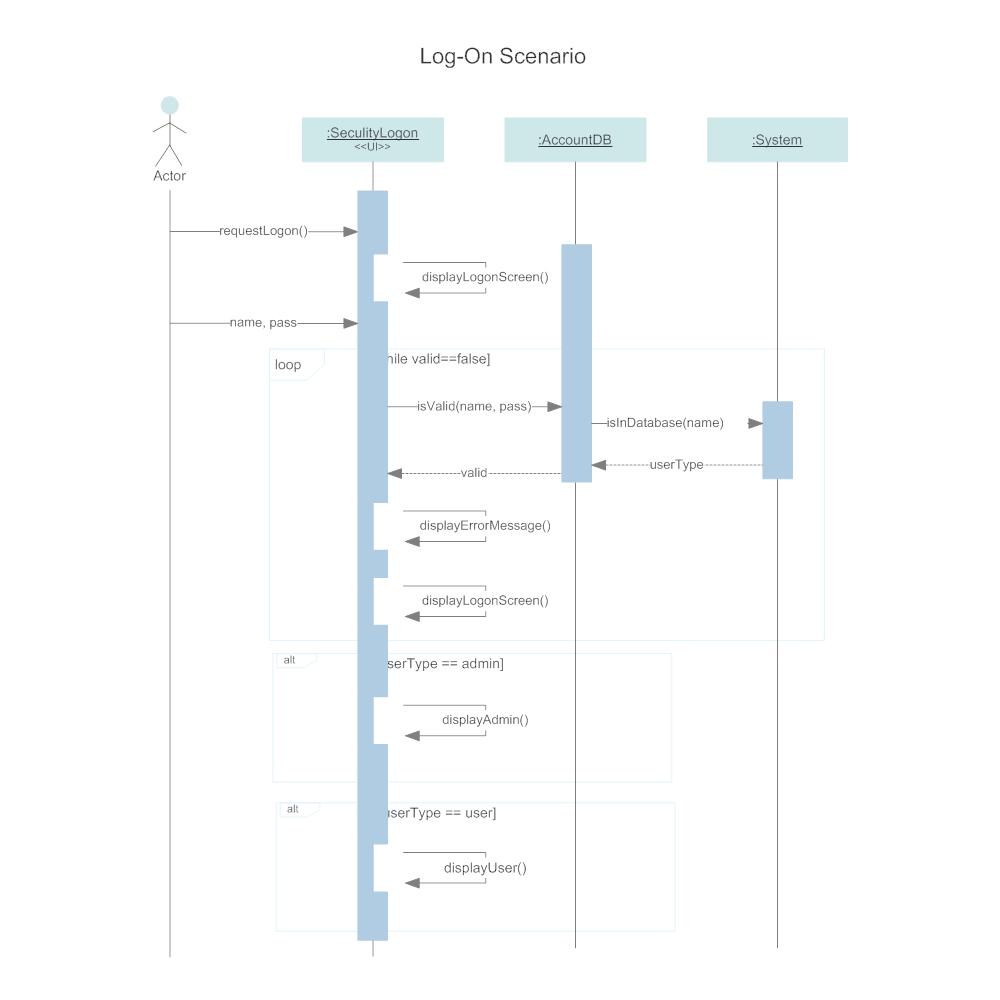 Example Image: Sequence Diagram - Log On Scenario
