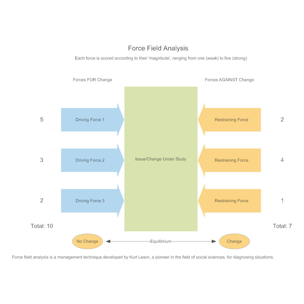force field analysis diagram template - model 1 force field analysis