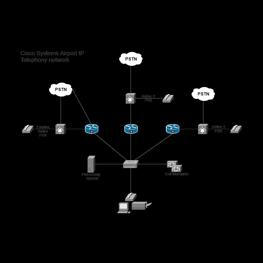 Example Image: Airport IP Telephony Network (Cisco)