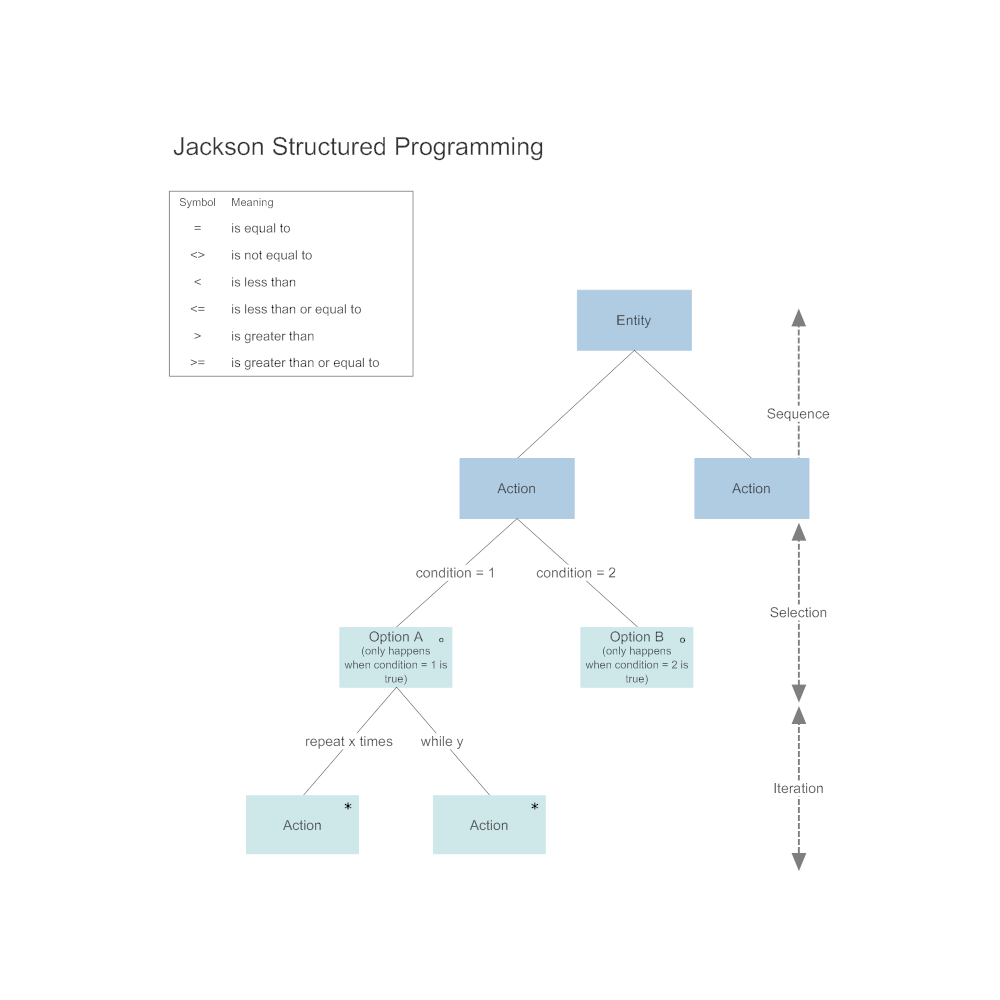Example Image: Jackson - Structured Programming