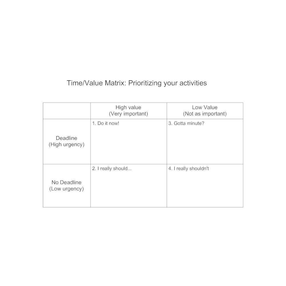 Example Image: Time Value Matrix