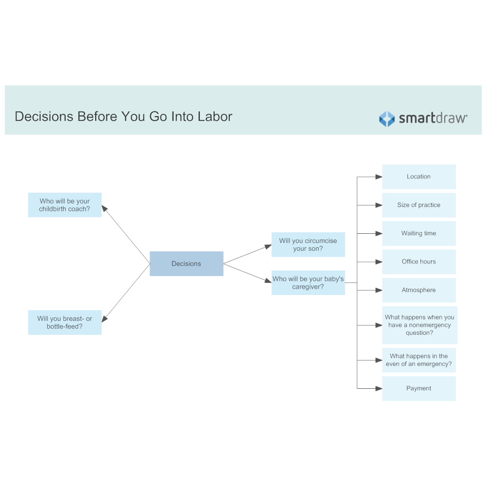 Example Image: Decisions Before You Go Into Labor